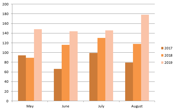A chart showing the number of cases received by the Revenge Porn Helpline, from May to August, 2017 to 2019